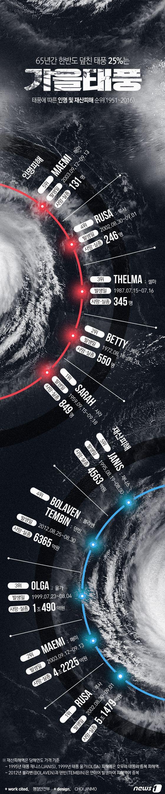 [그래픽뉴스]65년간 한반도 덮친 태풍 25% '가을태풍'