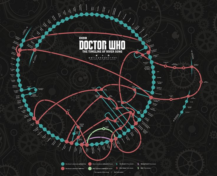 River Song Timeline (Doctor Who) - March 2016 Edition