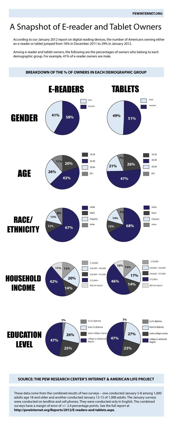 An interesting snapshot of e-readers.