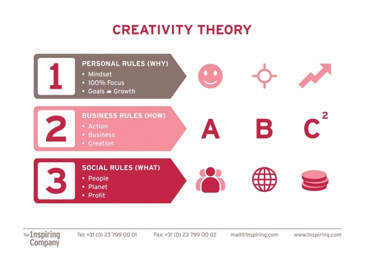 1nspiring creativity by the creativity theory Working on your business and plan. Why - how - what about business development. Inspiration, co-creation and results.