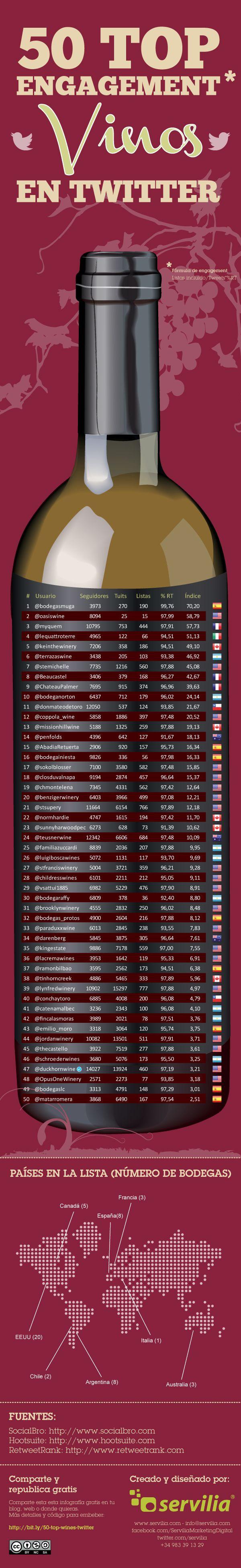 50 Top #Wine Engager su #Twitter | #SocialMedia e #Vino - ricerca condotta tramite #SocialBro #infografica