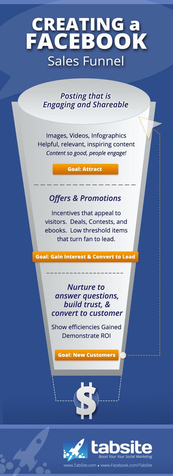 Facebook sales funnel - Facebook Sales Pipeline Strategy ...