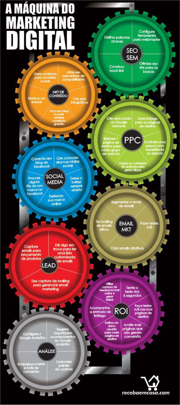 """Mostramos as várias """"engrenagens"""" que colocam a máquina do web marketing para funcionar. O marketing digital deve ser encarado exatamente como é descrito no infográfico, uma grande sequência de engrenagens que contribuem para o funcionamento finas da máquina. No marketing digital é bem assim, o marketing de busca, marketing de conteúdo, marketing nas redes sociais e outros segmentos precisam estar bem afinados para produzirem o resultado que esperamos."""