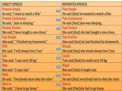 Best Reported Speech Images On   English Grammar