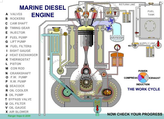 catiasolidworks: Marine Disel Engine