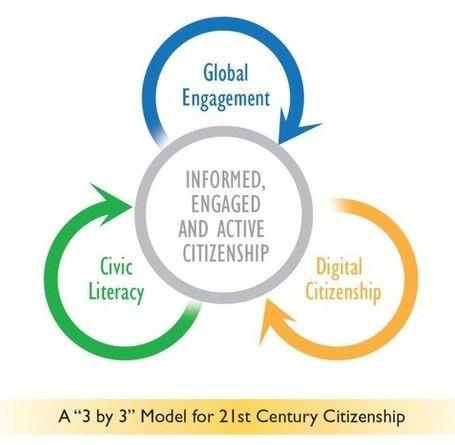 21-го века обучение и преподавание | Scoop.it