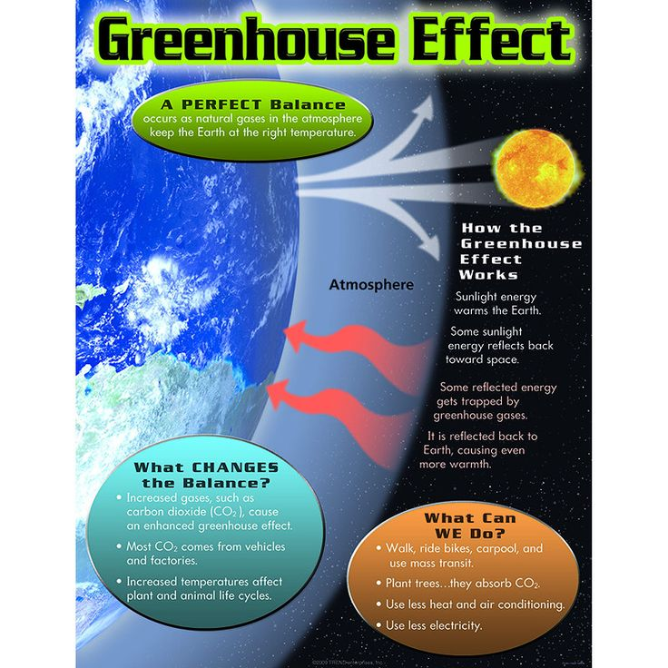 student greenhouse gas and modern invention essay Effects of global warming essay 1377 words   6 pages initiated a warming sequence as a result of human produced greenhouse gas, carbon dioxide, and methane that may lead to catastrophic weather conditions, the disappearance of pacific islands, and a new ice age.