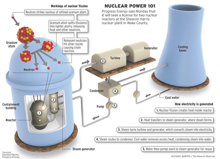 How A Nuclear Plant Works http://www.solarpowernotes.com/non-renewable-energy/nuclear-energy.html#.UNDu7W_AdqM