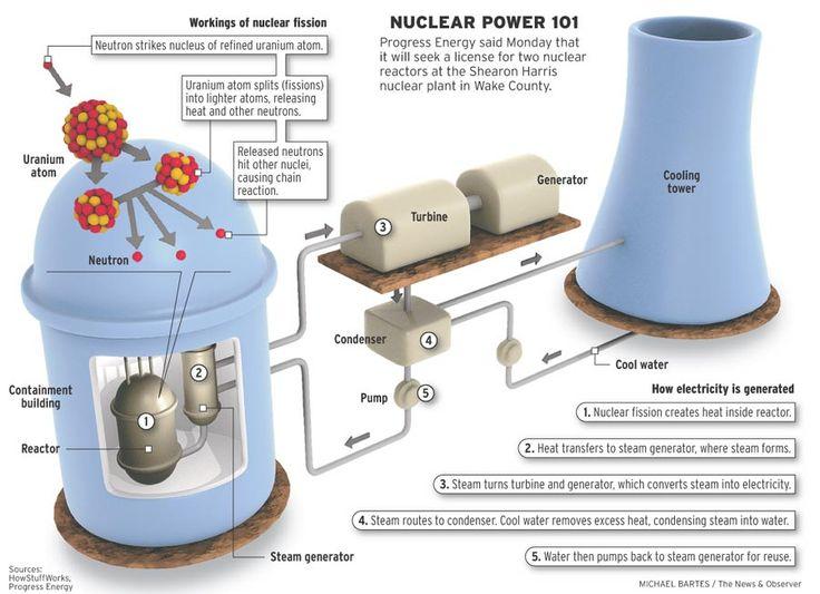 Nuclear Power 101