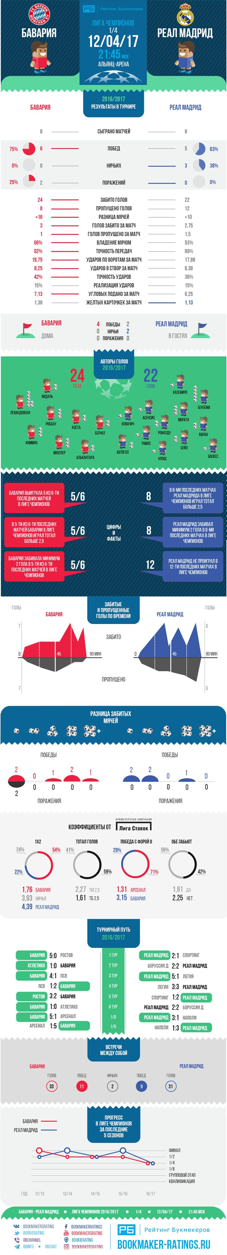Статистика для матча Бавария  Реал Мадрид от Рейтинга Букмекеров