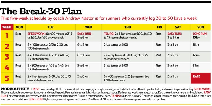 The Break 30 Minutes 5-K Plan - Runner's World Magazine