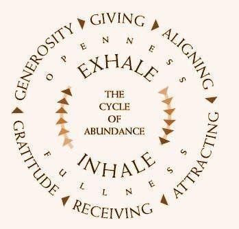 abundance-circle www.WeightLossVillage.com
