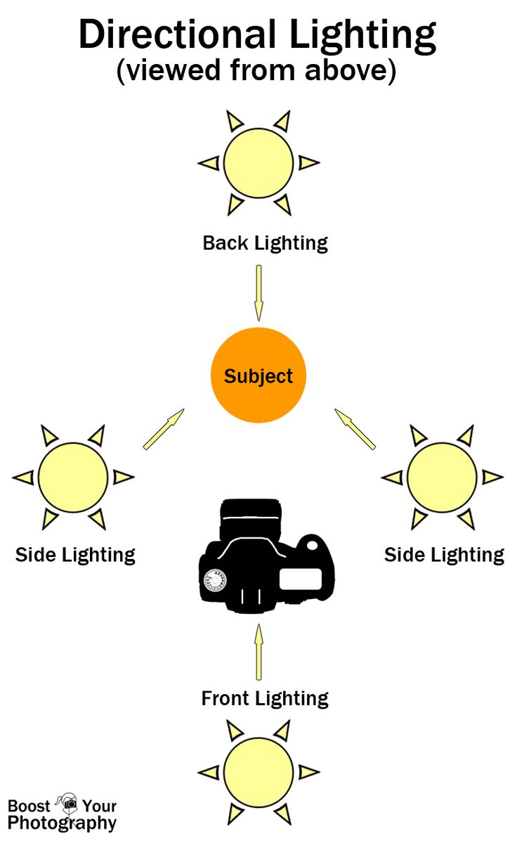 Using Directional Lighting | Boost Your Photography Explanation and benefits of different types of directional lighting.