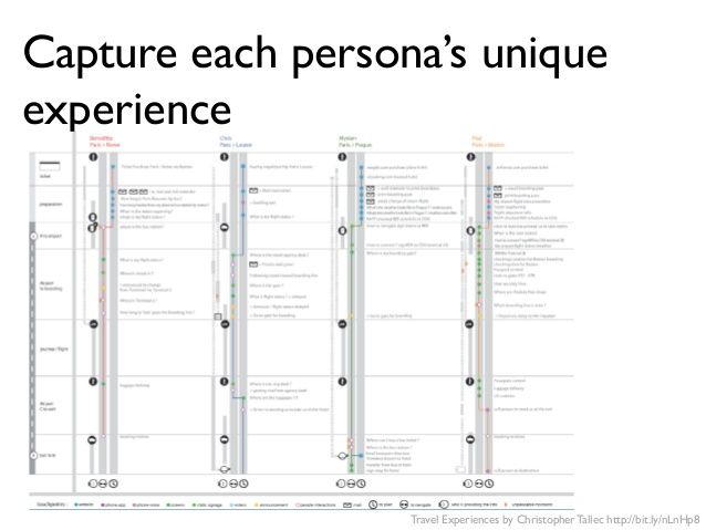 mapping-the-customer-experience-innovate-using-customer-experience-journey-maps-46-638.jpg (638×479)