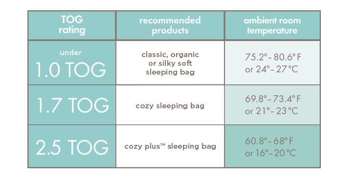 Aden And Anai S Cheat Sheet Of Which Sleeping Bags To Wear Based On Your Room Temperature Baby Love Aden And Anais Sleeping Bag