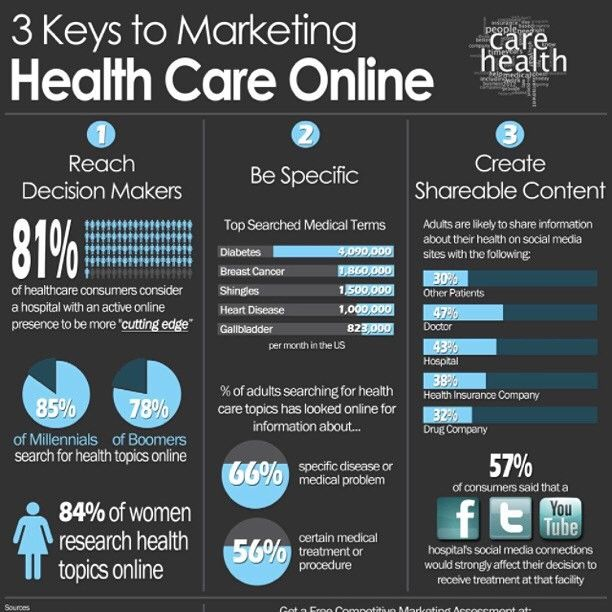 Here Is A Great Infographic On Healthcare Marketing For