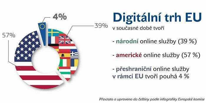 Digital market in EU (2015-06)