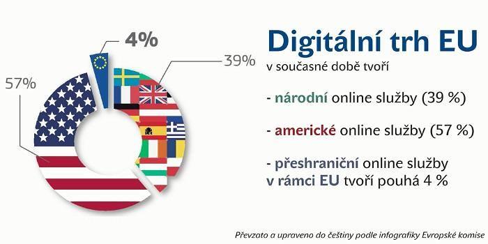Digital market in EU (2015-06)