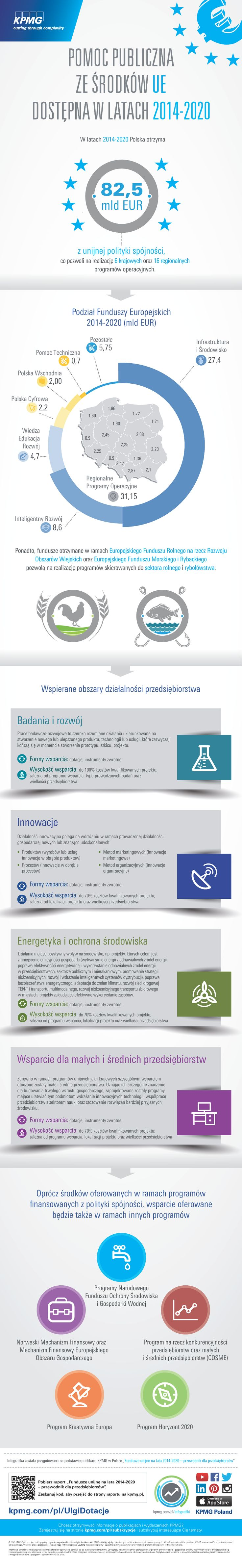 W latach 2014-2020 #Polska otrzyma 82,5 mld EUR z unijnej polityki spójności, co pozwoli na realizację 6 krajowych oraz 16 regionalnych programów operacyjnych. Ponadto, fundusze otrzymane w ramach Europejskiego Funduszu Rolnego na rzecz Rozwoju Obszarów Wiejskich oraz Europejskiego Funduszu Morskiego i Rybackiego pozwolą na realizację programów skierowanych do sektora rolnego i rybołówstwa.  #infografika #infographic #Podatki #Inwestycje #Biznes #UE #Fundusze #KPMG #Funds