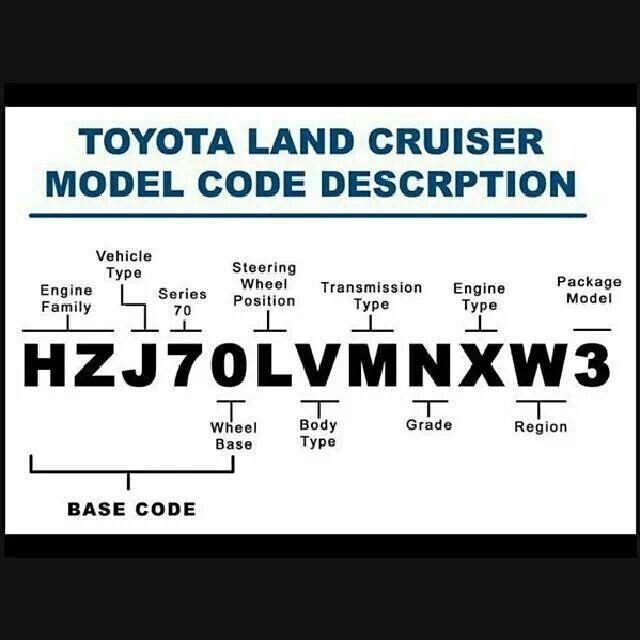 TOYOTA Land Cruiser Model Code Description