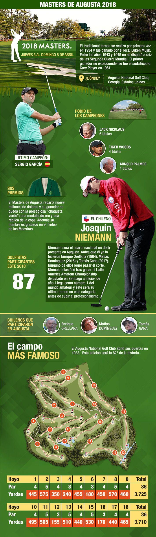 Con un chileno nuevamente en la elite: Todo lo que debes saber del Masters de Augusta de golf   Emol.com
