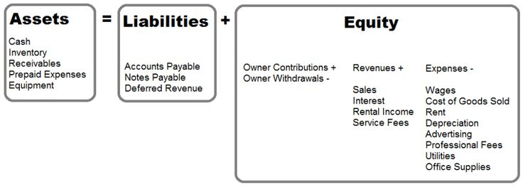 accounting equation assets equals liability plus owner's equity