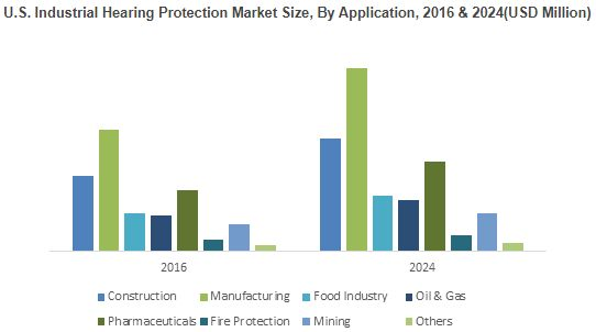 U.S. Industrial Hearing Protection Market size was above USD 430 million in 2016 and demand may exceed 350 million units by 2024.
