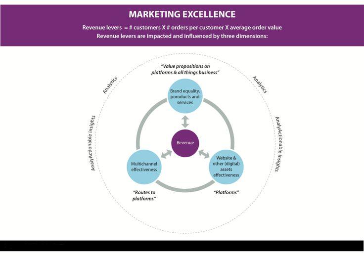 Om maximaal marketing rendement te behalen, moet u de hefbomen begrijpen en van daaruit de verbeteringen prioriteren en aanpakken.