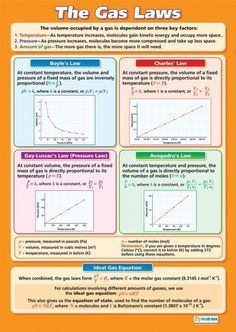 The Gas Laws Poster Find these relationships using the Gas Laws Lab software at Teachers Pay Teachers: https://www.teacherspayteachers.com/Product/Chemistry-Gas-Laws-Lab-Software-123612