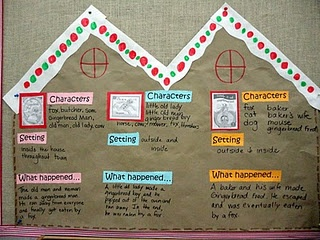 Comparing/Contrasting various Gingerbread Man stories-I am so doing this next week!!!