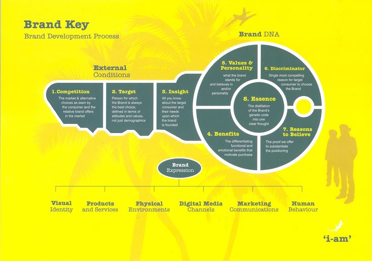 Brand Key - Brand Development Process  (i-am)