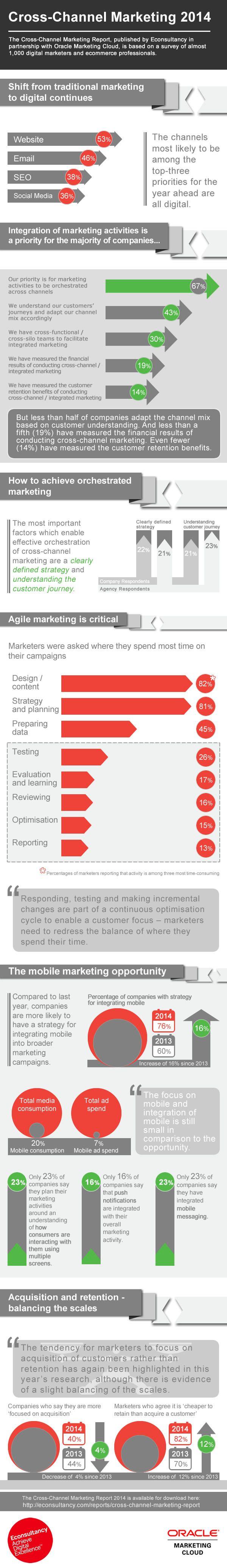 Cross-channel marketing 2014: trends & opportunities