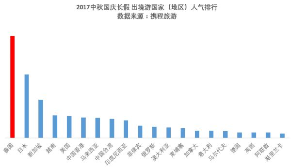 """China's 6 million people will travel to 88 countries worldwide during """"Super Golden Week"""""""