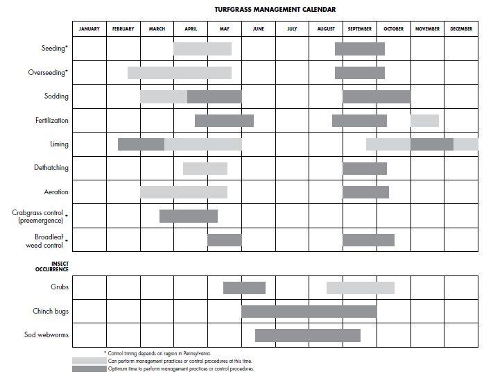 Turfgrass management calendar - Penn State