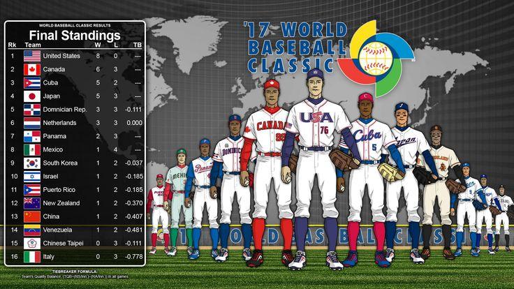 2017 World Baseball Classic Page 10 Baseball Pinterest