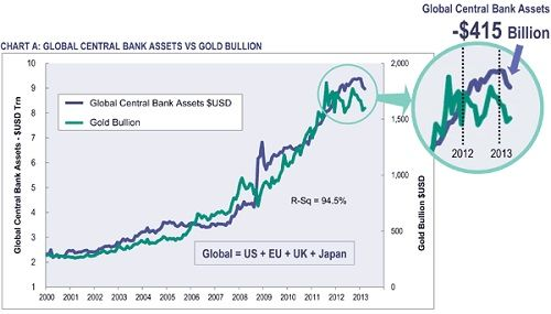 US stocks are still going up. Gold is still dillydallying…    Guest post by Bill Bonner / Rogue Economist      Bill Bonner                     Rogue Economist  Gold is waiting to see what happens. Japan and the US are pumping up the monetary base – fast. But collectively, their balance sheets actually contracted by $415 billion in the first quarter – led by a $370 billion decline in the ECB's balance sheet.