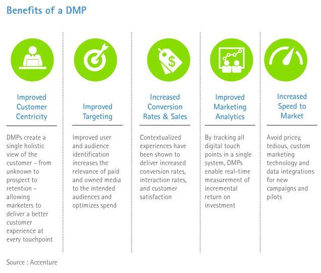 DMP, Data Management Platform et Data Lake, Jean-David Benassouli, Accenture Digital