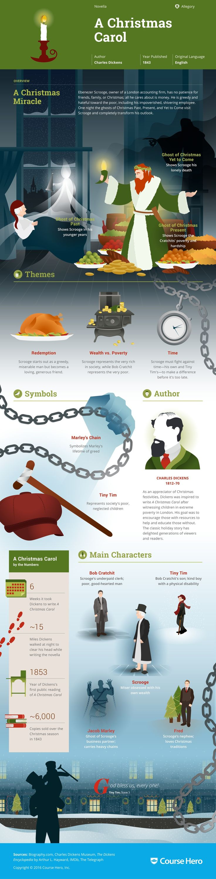 A Christmas Carol infographic | Course Hero
