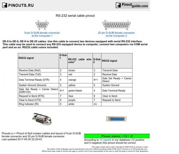 Rs232 Serial Cable Pinout Usb Serial Cable
