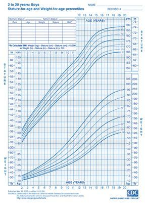 CDC Boys Height and Weight Chart - This site includes ...