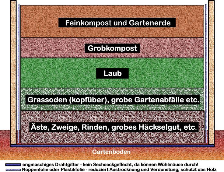 1000+ ideas about hochbeet schichten on pinterest | gardening, Moderne