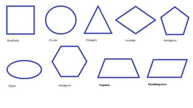 Las figuras geométricas básicas (planas y con volumen) y los polígonos: Qué y cuáles son, definición, características y en qué tipos se clasifican.
