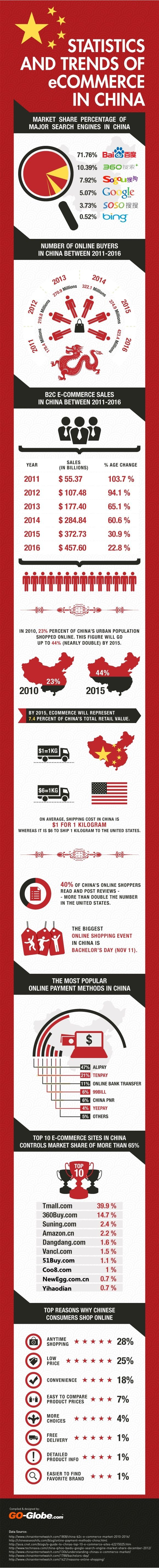 China will have 423 million e-commerce shoppers by 2016 = $457 billion