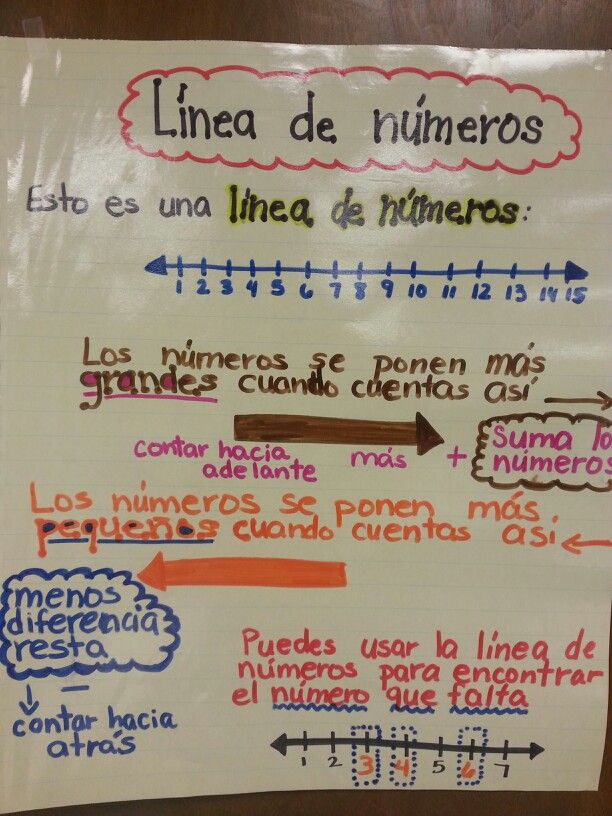 Number line anchor chart in Spanish