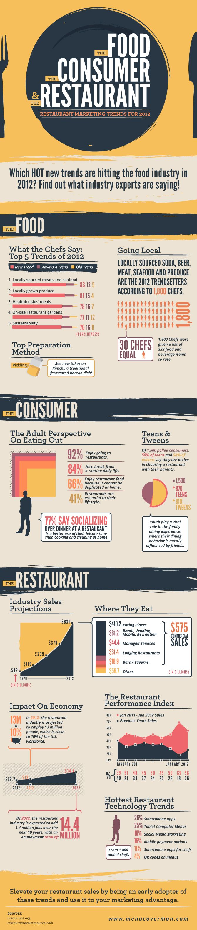 The latest restaurant trends in an infographic. Big picture numbers for the restaurant industry are not necessarily a reflection of your local commun