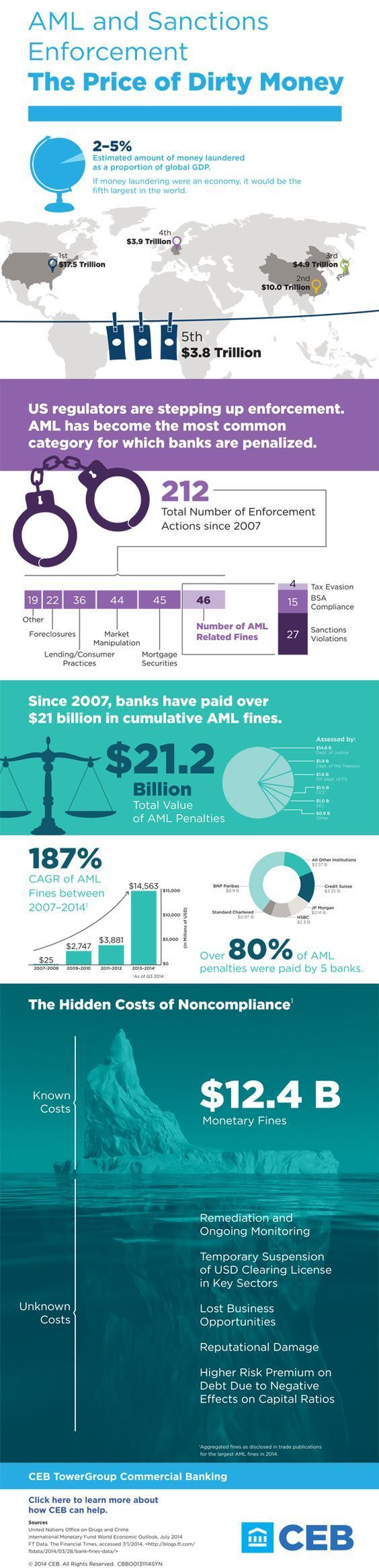 Anti Money Laundering Infographic 2014. If you're a user experience professional, listen to The UX Blog Podcast on iTunes.
