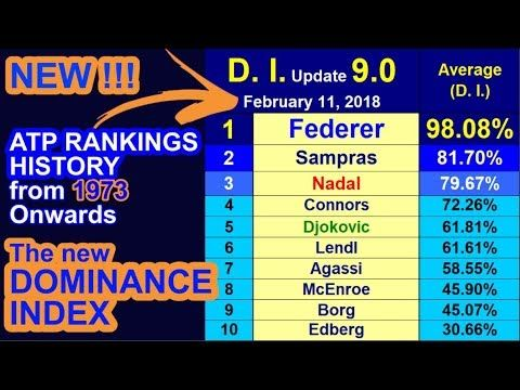 🎾 ATP Rankings History from 1973 Onwards & the 'Dominance Index' – 'Upda...
