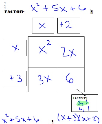 Factoring graphic organizer. Great connection the box method I use to teach multi-digit multiplication
