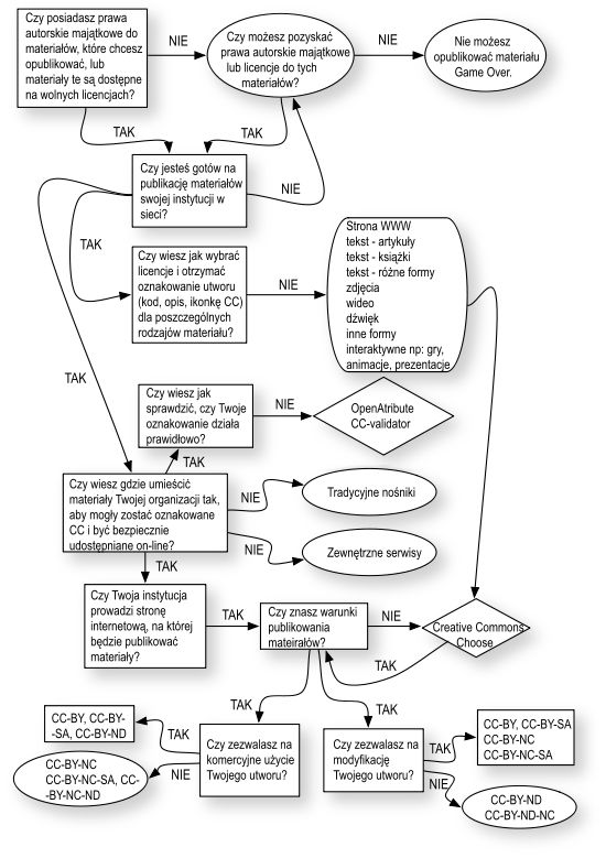 Przewodnik po OZE/Publikowanie i oznaczanie treści licencjami - Wikibooks, biblioteka wolnych podręczników