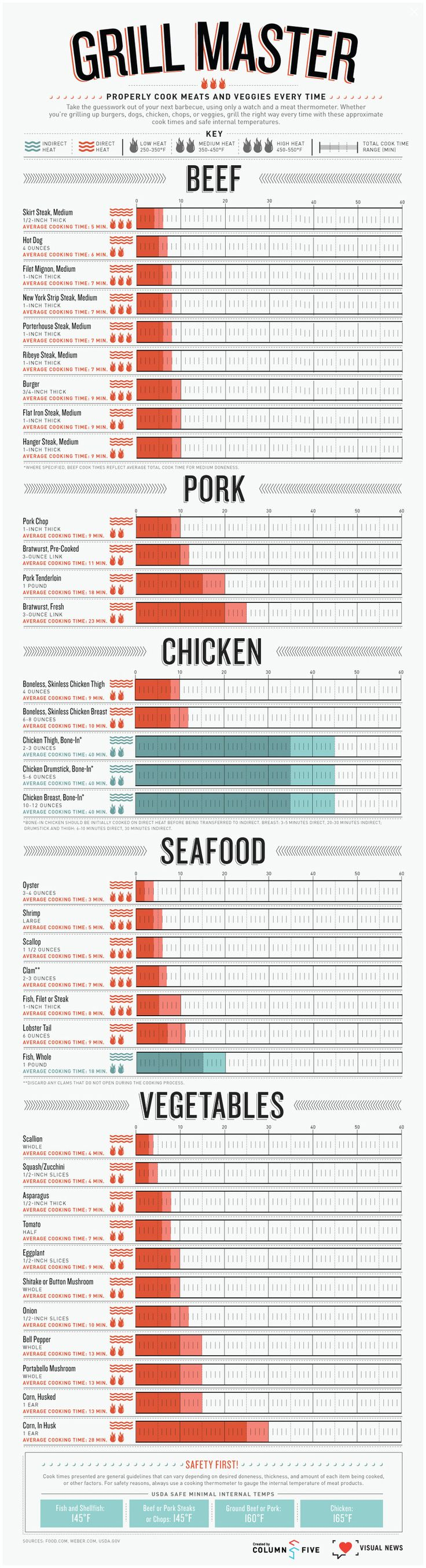 Ultimate Cheat Sheet For Grilling - Best Cheat Sheet This Year!
